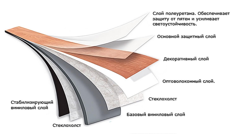 состав виниловой плитки